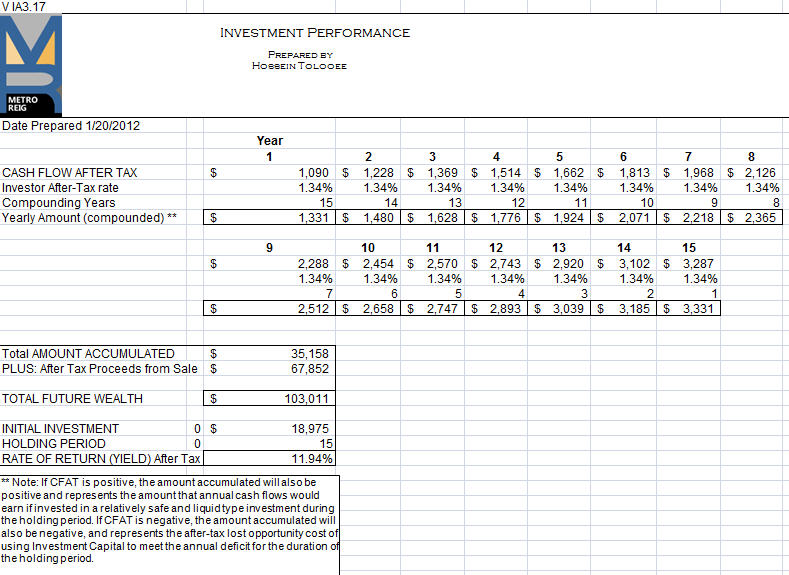 Yield or Performance of the Investment
