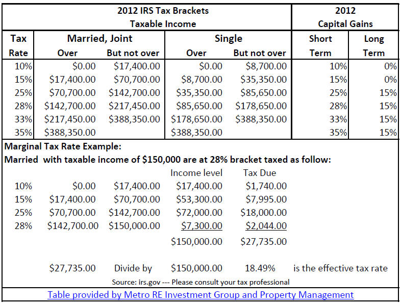 2012 IRS Tax Brackets and Capital Gains Rates
