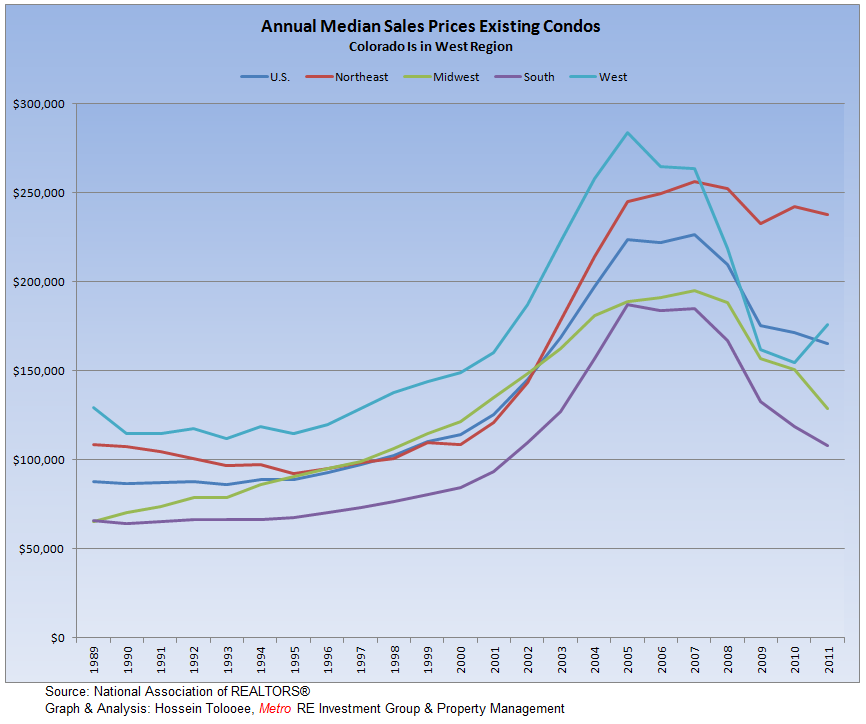 Existing-Condos Annual Median Prices