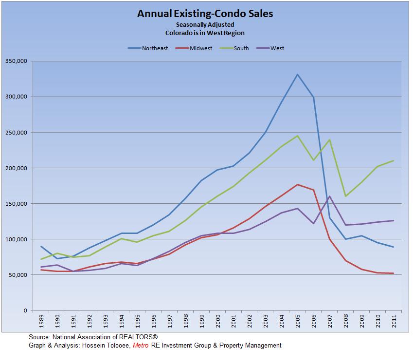 Existing-Condos Annual sales