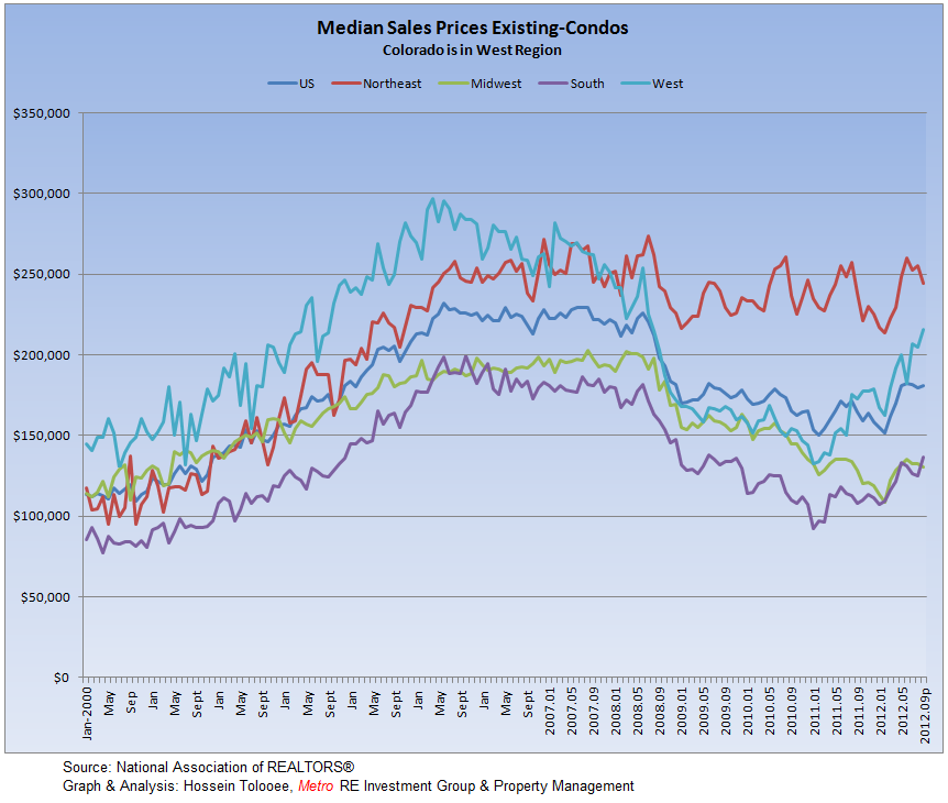 Existing-Condos Monthly Median Prices