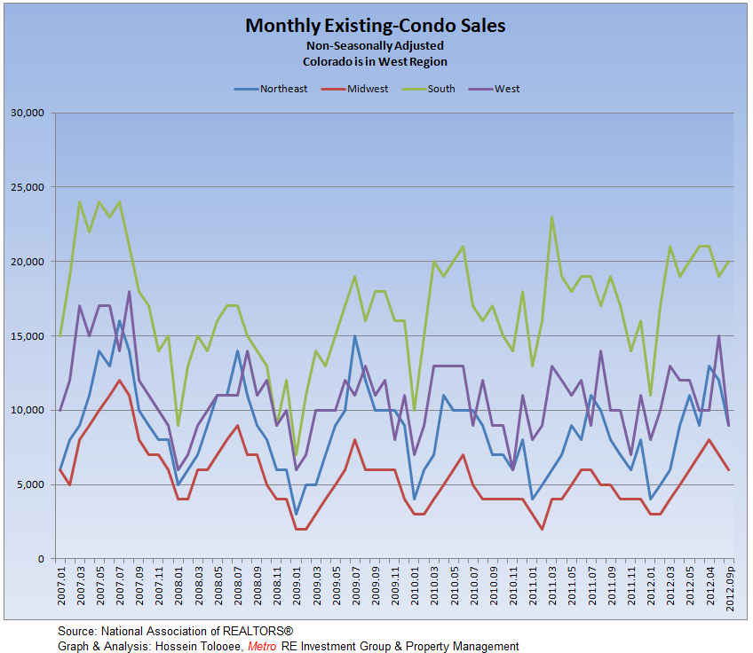 Existing-Condos Monthly Sales