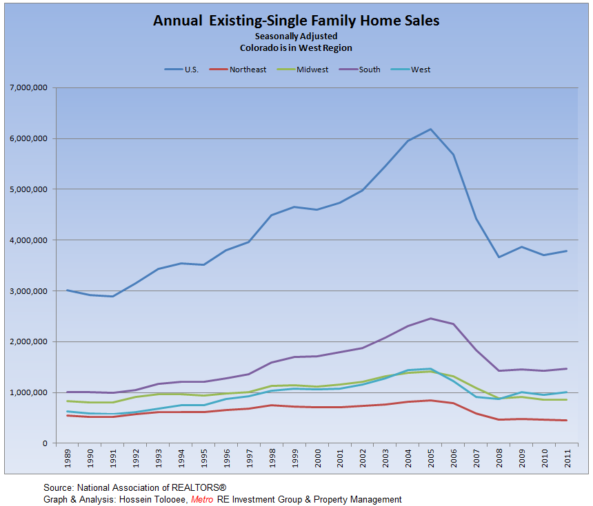 Existing-Single Family Homes Annual Sales