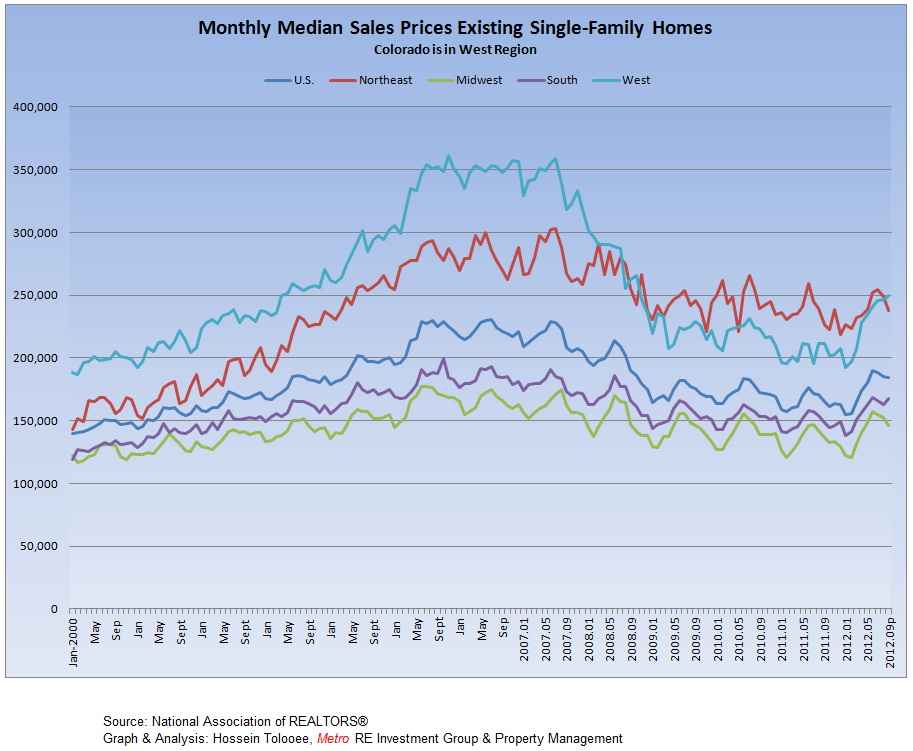 Existing-Single Family Homes Monthly Median Prices