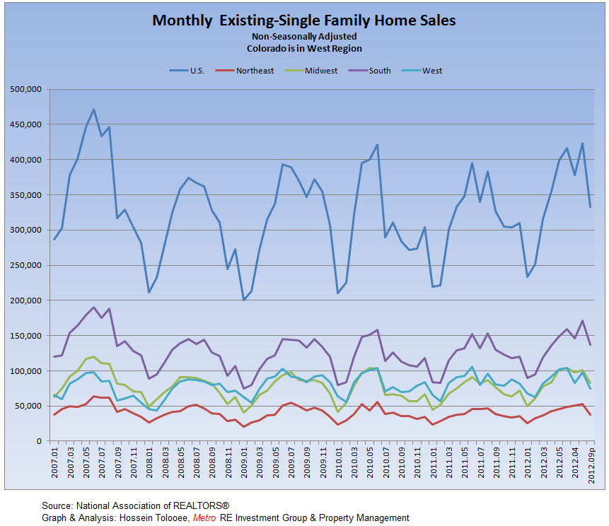 Existing-Single Family Monthly Sales