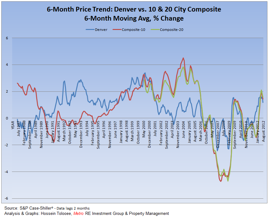 Trend Denver Home Prices