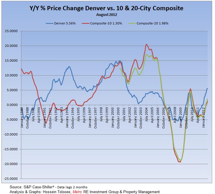 Y/Y Price Change